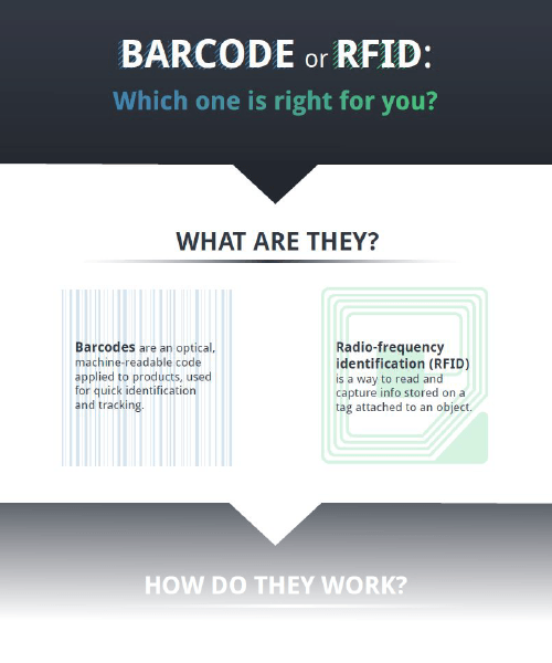 Infographic Barcode or RFID Thumbnail