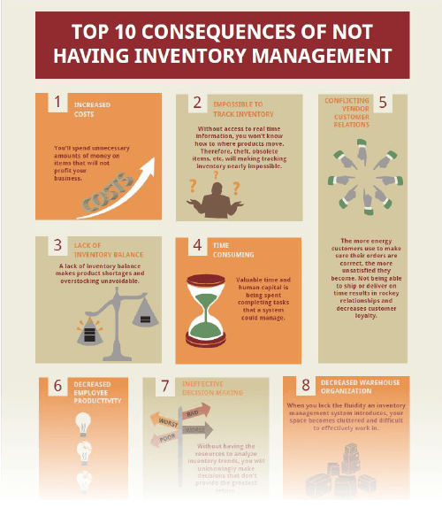 Infographic Top 10 Consequences of Not Having Inventory Management Thumbnail